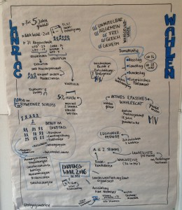 wahlweise02_graphicrecording