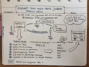 Sketchnote des Beitrags der LAG Kinder- und Jugendarbeit MV