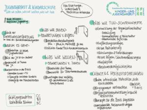 sketchnote_fkja_kinderschutz