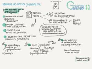 sketchnote_fkja_kommune-jugendbeteiligung