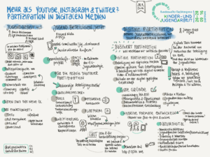 sketchnote_fkja_partizipation-digitale-medien