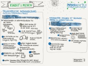 sketchnote_medienaktiv_kindheit_medien_01