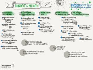 sketchnote_medienaktiv_kindheit_medien_02